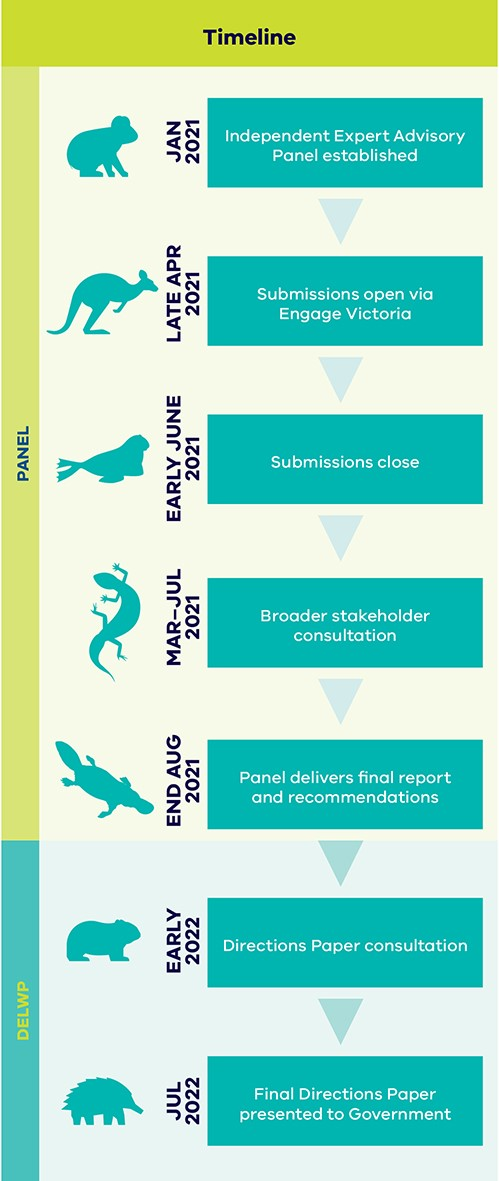 Wildlife Act review project timelines graphic